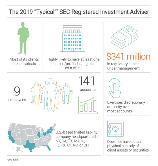 2019 sec registered investment advisor