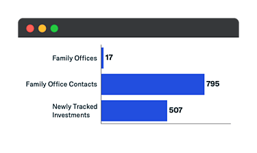 August 2021 Family Office Additions