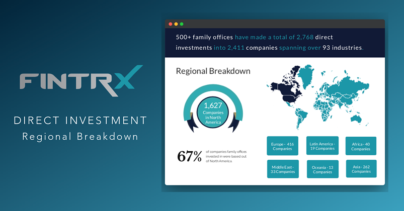 DIRECT INVESTMENT: Regional Breakdown