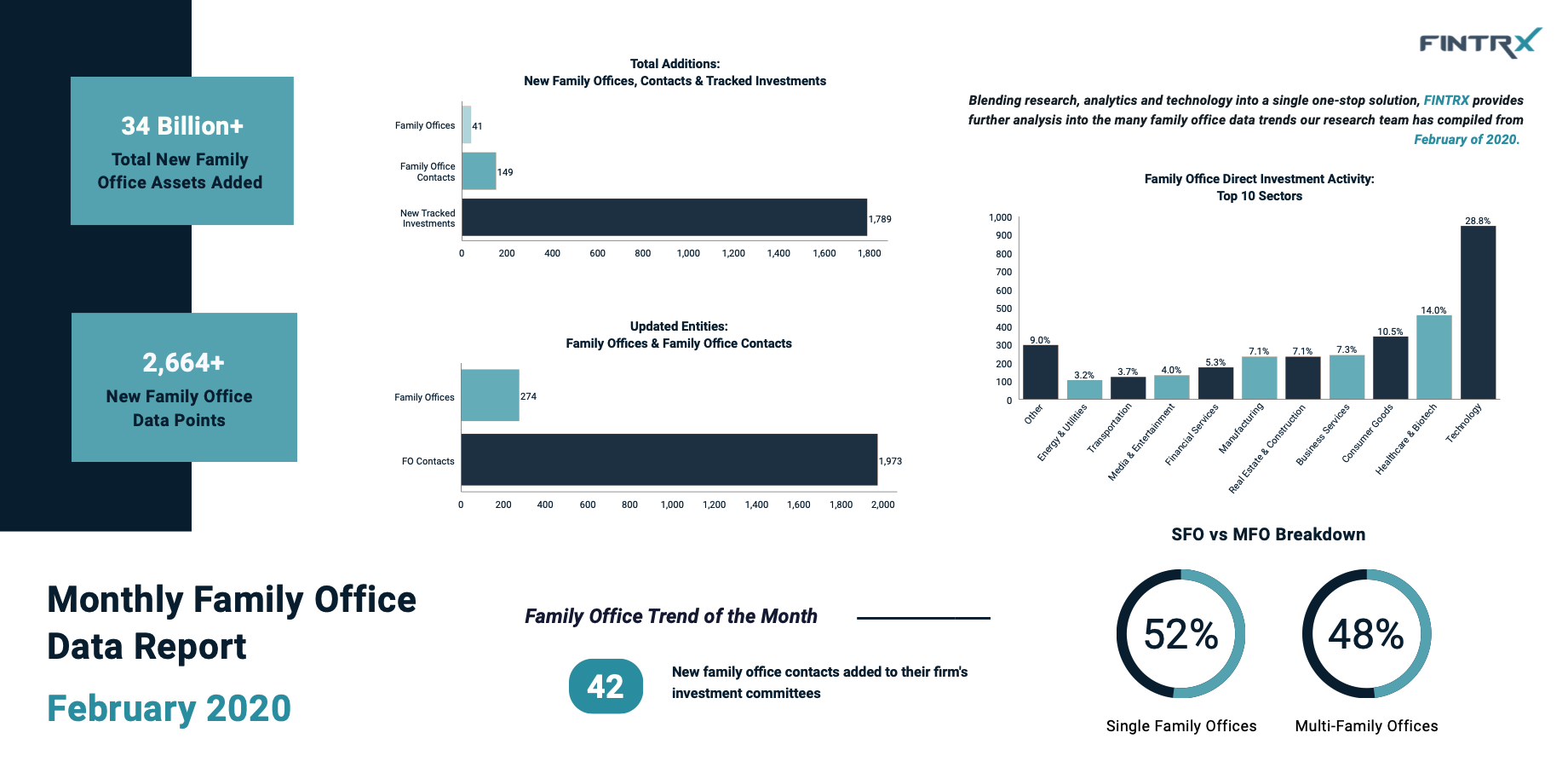 FEB 2020 Family Office Data Report
