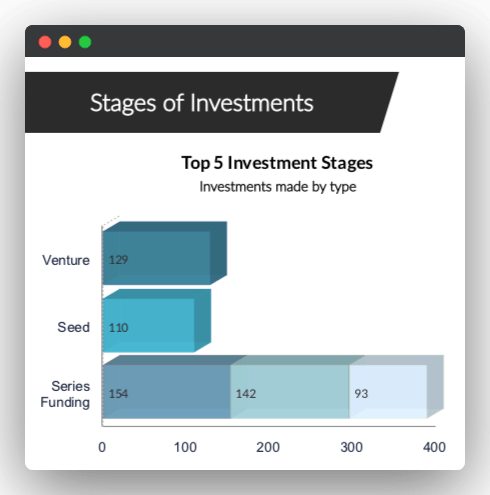top-investment-stages