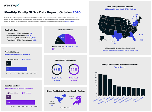 FINTRX Monthly Family Office Data Report - October 2020-3