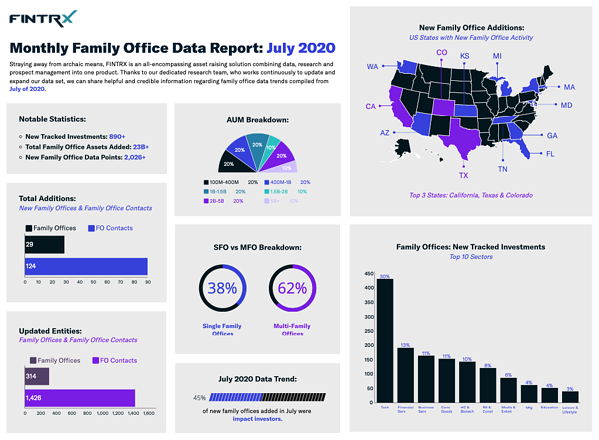FINTRX Monthly Family Office Data Report_July 2020