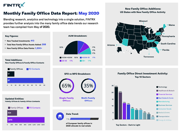 FINTRX Monthly Family Office Report-May 2020
