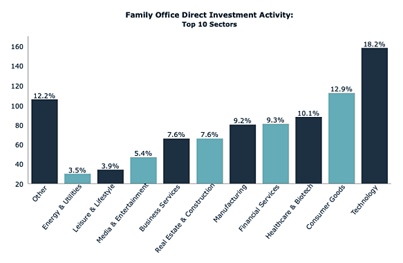 Jan 2020 FO Direct Investment Activity