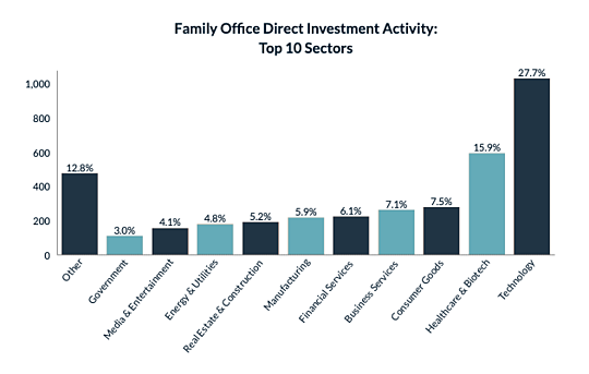 March 2020 Family Office Direct Investment Activity