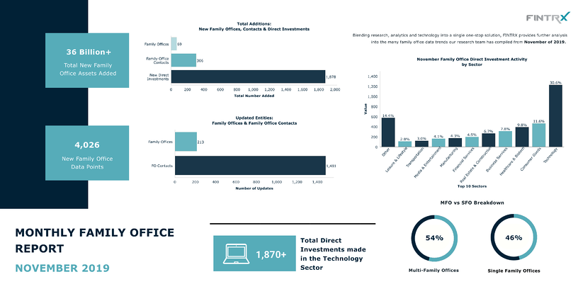 November-2019-Family Office Data-Report