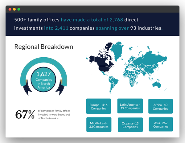 family office regional breakdown