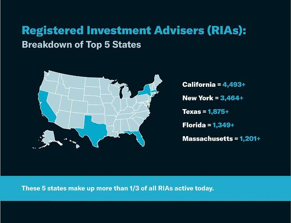 Registered-Investment-Advisers-(RIAs)-Breakdown-of-Top-5-States