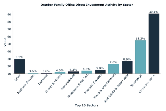 October Family Office Direct Investment Activity by Sector