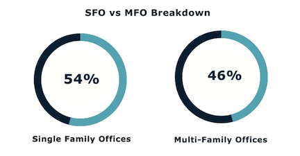 October 2019 SFO MFO Breakdown