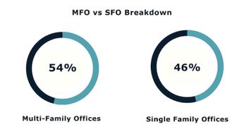 MFO vs SFO Breakdown