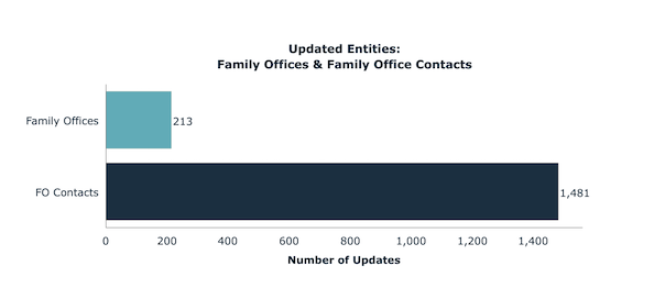 Updated Entities: Family Offices & Family Office Contacts