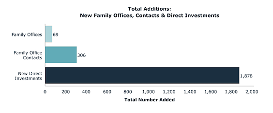 Total Additions: New Family Offices, Contacts & Direct Investments