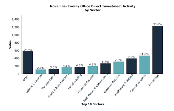 November Family Office Direct Investment Activity by Sector