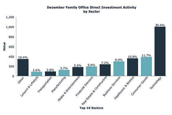 Direct Investment Activity by Sector: December 2019