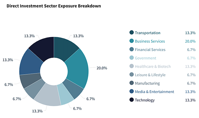 Copley - Direct Investment Sector Exposure Breakdown
