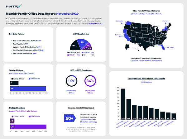 FINTRX Monthly Family Office Data Report: November 2020