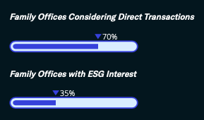 family offices considering direct transactions in 2020