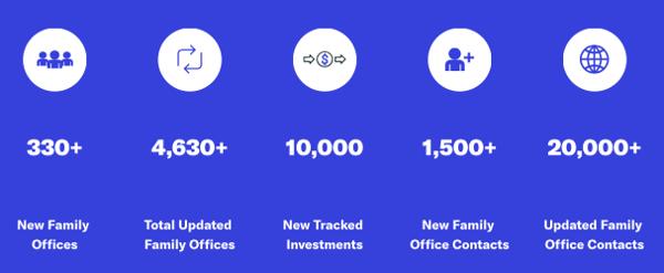 2020 FINTRX Data Highlights