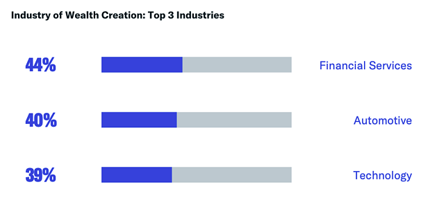 Industry of Wealth: Top 3 Industries