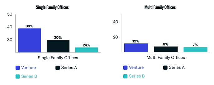 single-family office vs multi-family office breakdown