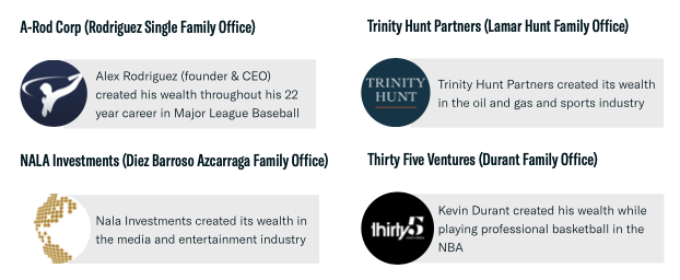 family offices with an origin of wealth in sports and media