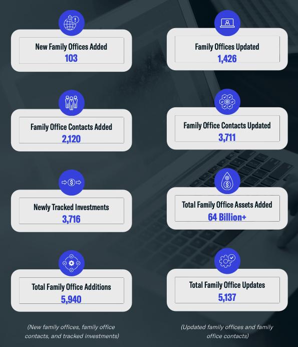 Q1 Family Office Data Highlights: January - June 2021