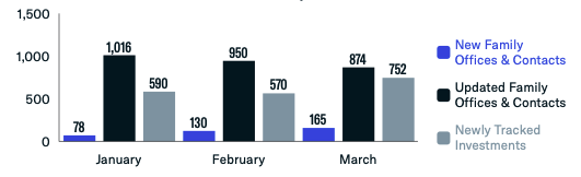 Q1 Family Office Data Highlights: January - March 2021