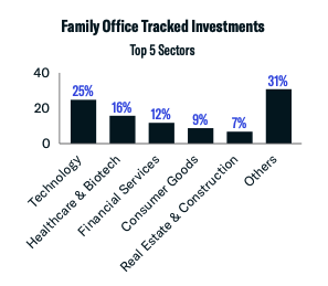 family office tracked investments q2 2021