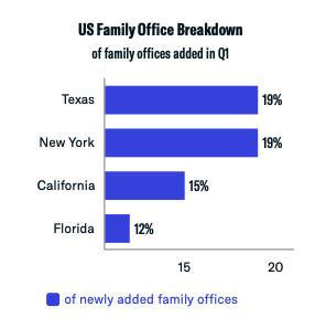 US family office breakdown q1 2021
