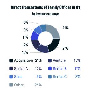 direct transactions q1 2021
