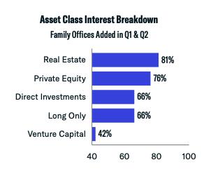 asset class interest breakdown q1 and q2 2021