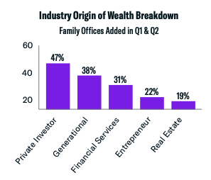 industry origin of wealth q1 and q2 2021