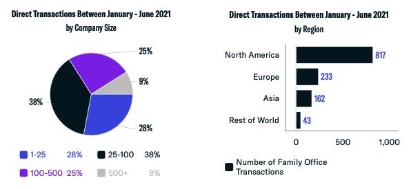 Direct Transactions: Q1 & Q2 Breakdown 2