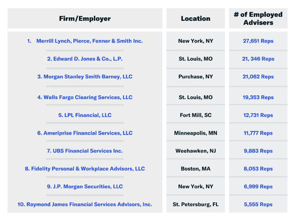 Top 10 Investment Advisor Employers