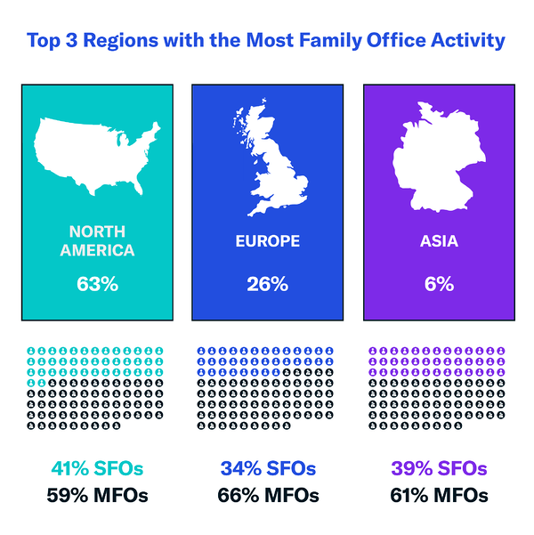 Top-3-Regions-with-the-Most-Family-Office-Activity-3