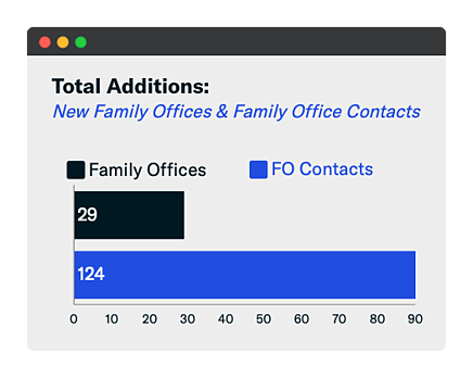 Total Family Office Additions - July 2020-1