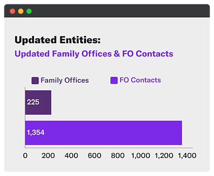 Updated Family Offices and Family Office Contacts