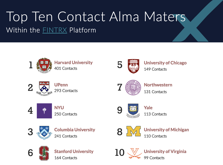 Top Ten Contact Alma Maters