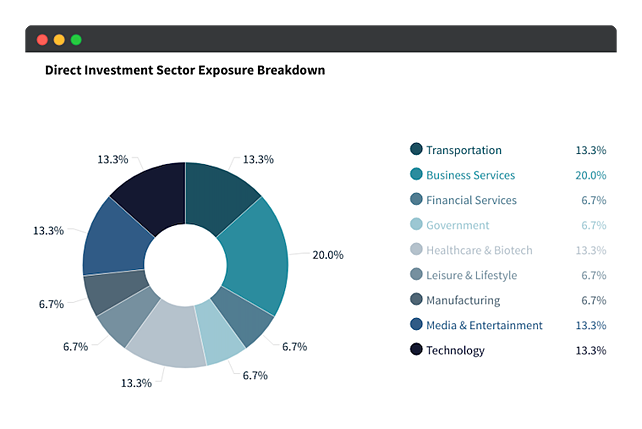 direct investment sector exposure breakdown 2