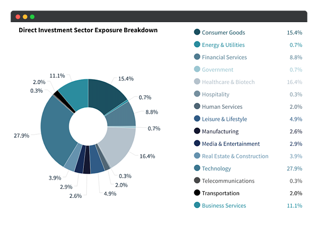 direct investment sector exposure breakdown 3