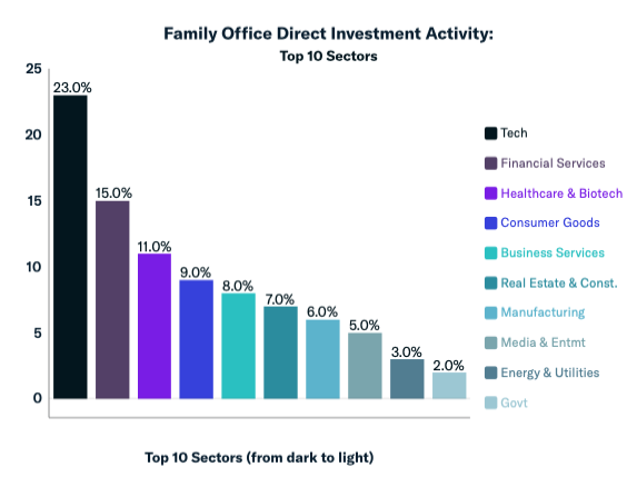 family office direct investment act april 2020