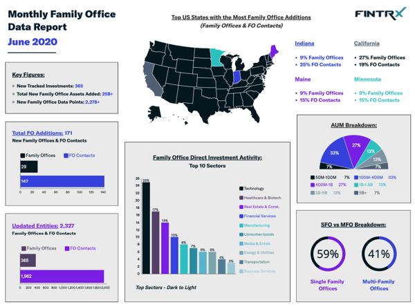 fintrx monthly data report june 2020
