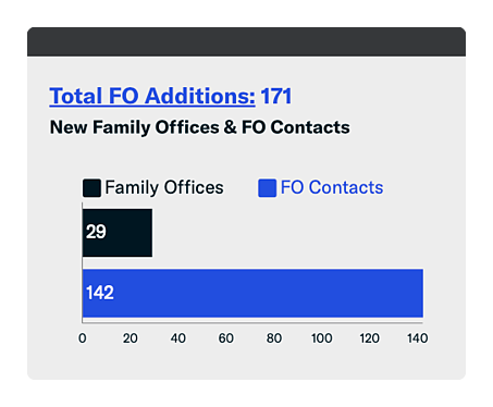 june 2020 fintrx total family office additions