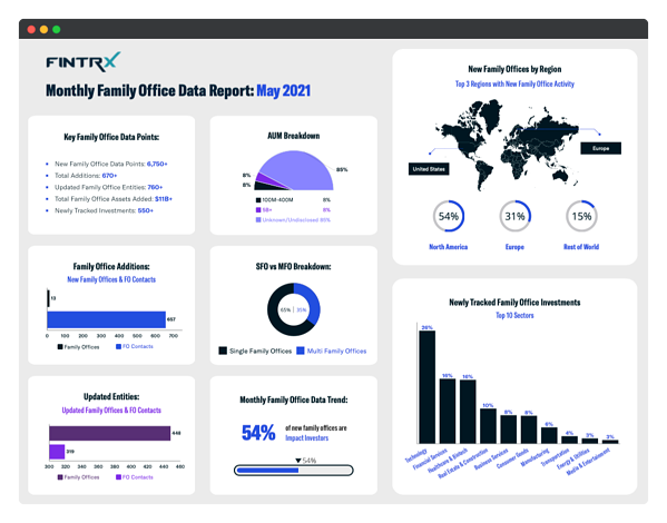 monthly family office data report - may 2021-2