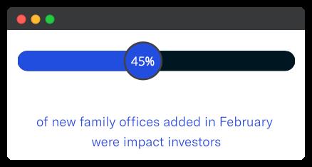 monthly family office data trend - feb 2021