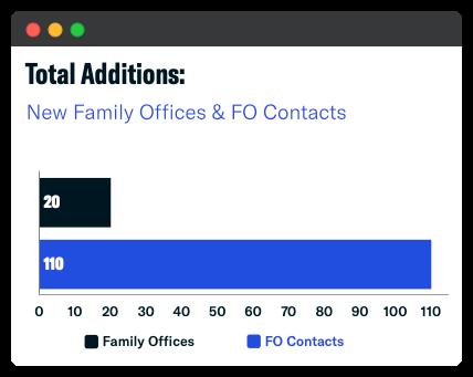 total additions - feb 2021