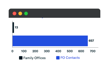 totaly family office additions - may 2021