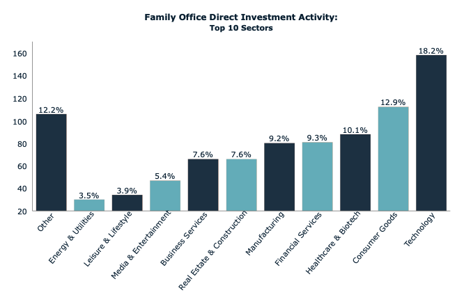 Tricor Pacific Capital Evolves Into Family Office